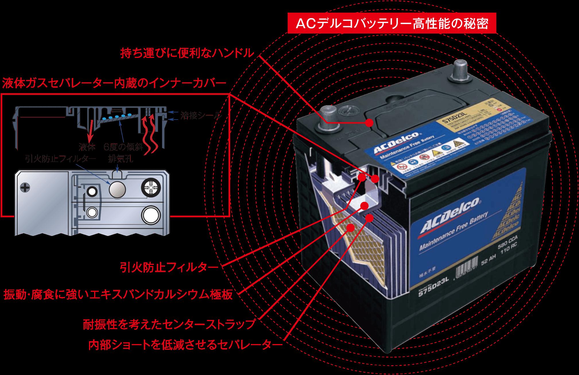 ACデルコバッテリー高性能の秘密