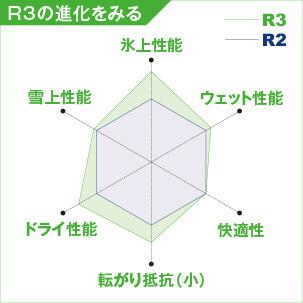 R3の進化をみる